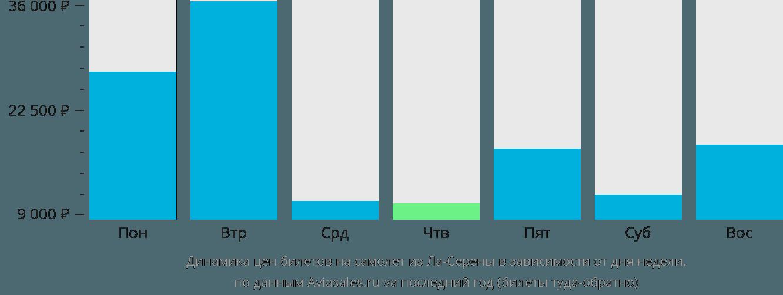 Динамика цен билетов на самолёт из Ла-Серены в зависимости от дня недели