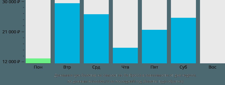 Динамика цен билетов на самолет из Ла-Кросса в зависимости от дня недели
