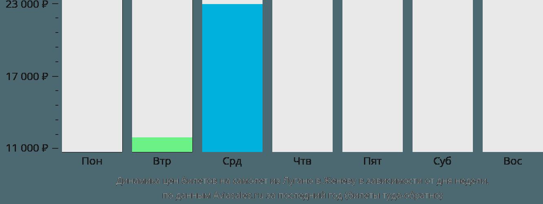 Динамика цен билетов на самолет из Лугано в Женеву в зависимости от дня недели