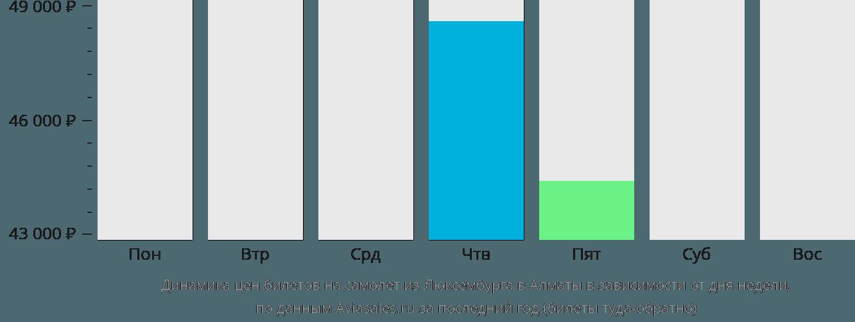 Динамика цен билетов на самолет из Люксембурга в Алматы в зависимости от дня недели