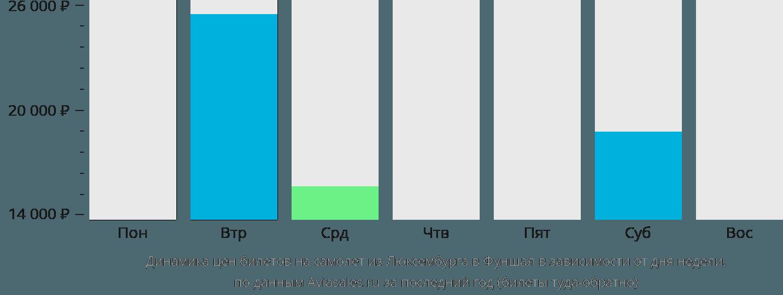 Динамика цен билетов на самолет из Люксембурга в Фуншал в зависимости от дня недели