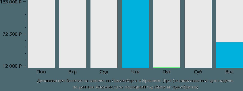 Динамика цен билетов на самолет из Люксембурга в Ираклион (Крит) в зависимости от дня недели