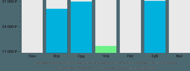 Динамика цен билетов на самолет из Люксембурга в Кишинёв в зависимости от дня недели