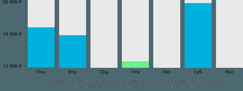 Динамика цен билетов на самолет из Люксембурга в Львов в зависимости от дня недели