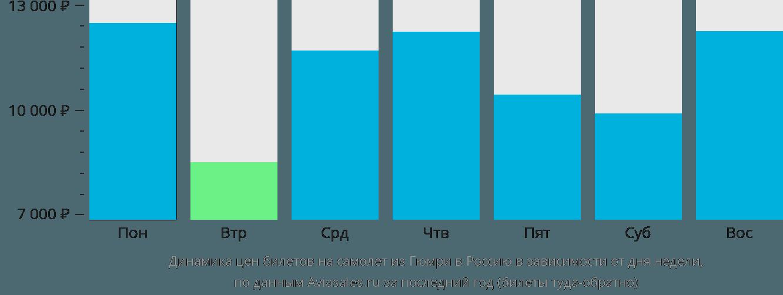 Динамика цен билетов на самолёт из Гюмри в Россию в зависимости от дня недели