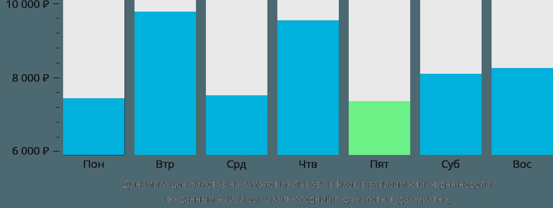 Динамика цен билетов на самолёт из Львова в Киев в зависимости от дня недели