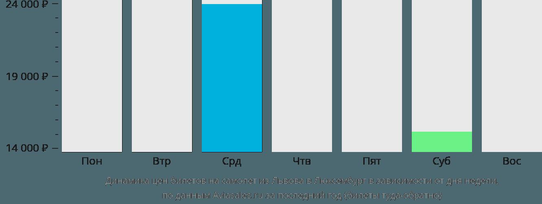 Динамика цен билетов на самолет из Львова в Люксембург в зависимости от дня недели
