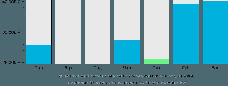 Динамика цен билетов на самолёт из Лхасы в зависимости от дня недели