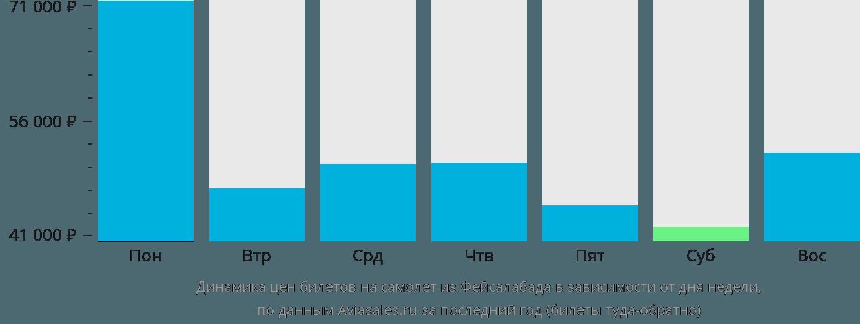 Динамика цен билетов на самолет из Фейсалабада в зависимости от дня недели