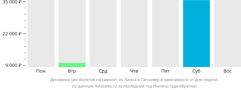 Динамика цен билетов на самолет из Лиона в Ганновер в зависимости от дня недели