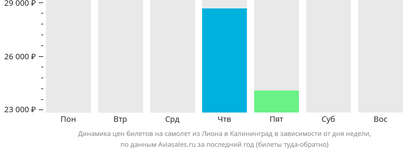 Динамика цен билетов на самолет из Лиона в Калининград в зависимости от дня недели