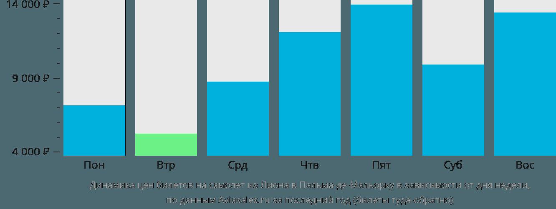 Динамика цен билетов на самолёт из Лиона в Пальма-де-Майорку в зависимости от дня недели