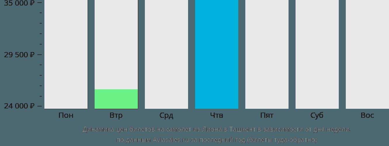 Динамика цен билетов на самолет из Лиона в Ташкент в зависимости от дня недели