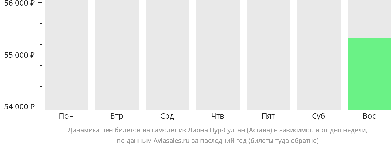 Динамика цен билетов на самолет из Лиона Нур-Султан (Астана) в зависимости от дня недели