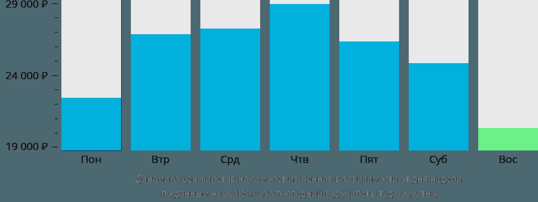 Динамика цен билетов на самолет из Ченная в зависимости от дня недели