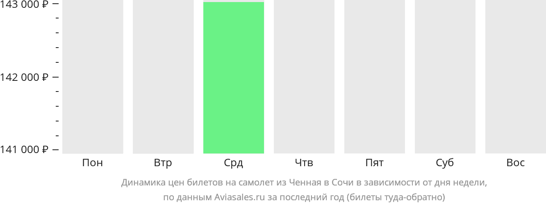 Динамика цен билетов на самолет из Ченная в Сочи в зависимости от дня недели