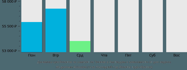 Динамика цен билетов на самолет из Ченная в Амстердам в зависимости от дня недели