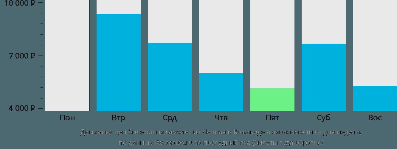 Динамика цен билетов на самолет из Ченная в Кожикоде в зависимости от дня недели