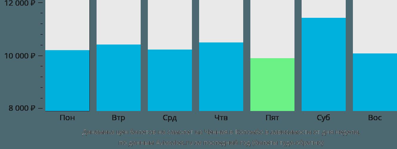 Динамика цен билетов на самолет из Ченная в Коломбо в зависимости от дня недели