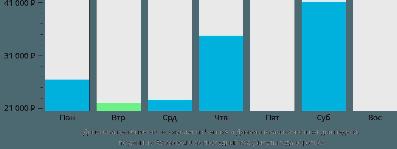 Динамика цен билетов на самолет из Ченная в Даммам в зависимости от дня недели