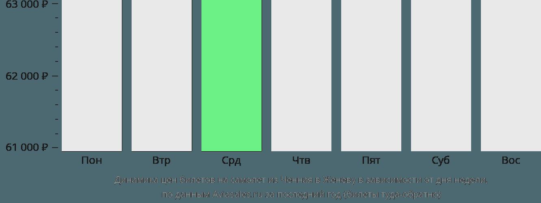 Динамика цен билетов на самолёт из Ченная в Женеву в зависимости от дня недели