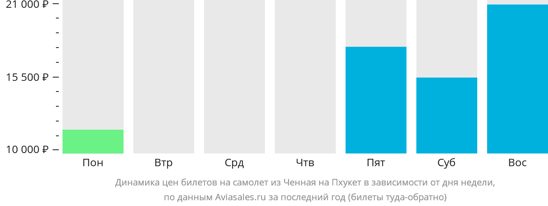 Динамика цен билетов на самолет из Ченная на Пхукет в зависимости от дня недели