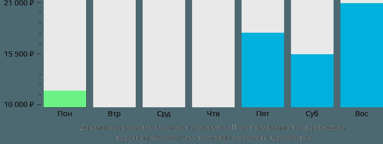 Динамика цен билетов на самолёт из Ченная на Пхукет в зависимости от дня недели