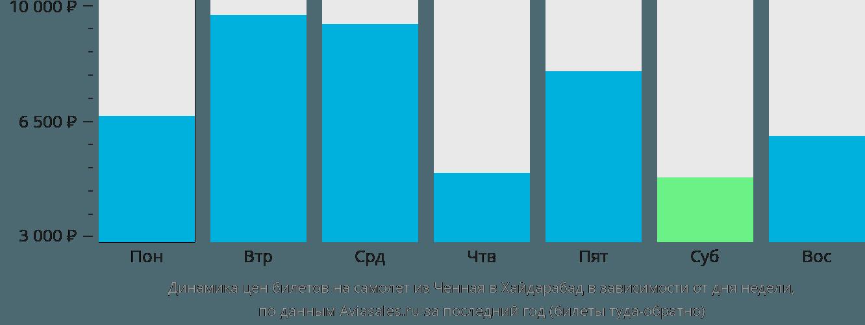 Динамика цен билетов на самолет из Ченная в Хайдарабад в зависимости от дня недели