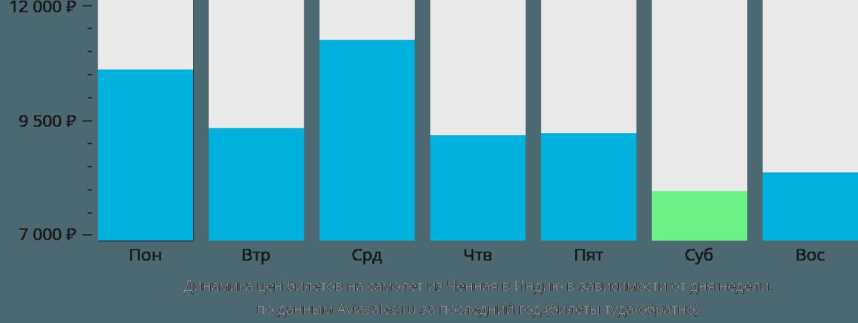 Динамика цен билетов на самолет из Ченная в Индию в зависимости от дня недели