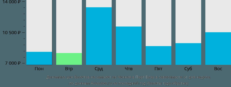Динамика цен билетов на самолет из Ченная в Порт-Блэр в зависимости от дня недели
