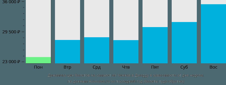 Динамика цен билетов на самолет из Ченная в Джидду в зависимости от дня недели