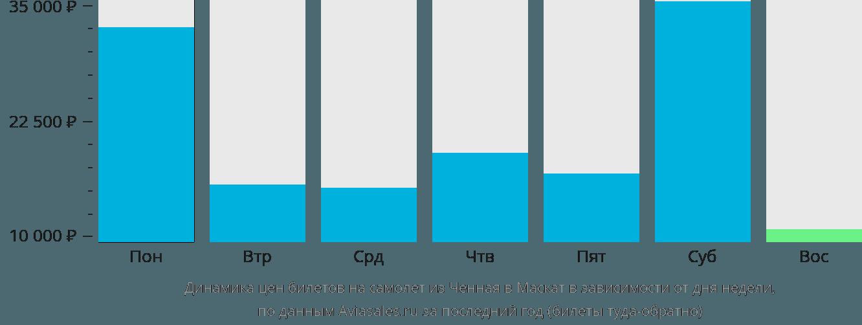 Динамика цен билетов на самолет из Ченная в Маскат в зависимости от дня недели