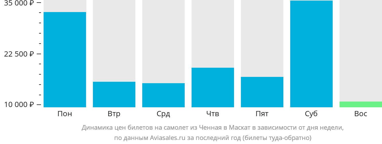 Динамика цен билетов на самолёт из Ченная в Маскат в зависимости от дня недели