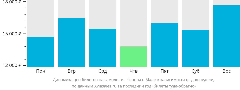 Динамика цен билетов на самолёт из Ченная в Мале в зависимости от дня недели