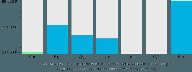 Динамика цен билетов на самолет из Ченная в Финикс в зависимости от дня недели