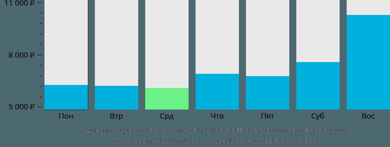 Динамика цен билетов на самолет из Ченная в Пуну в зависимости от дня недели