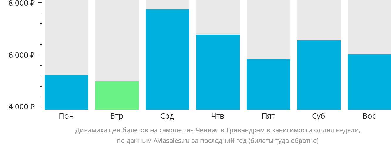 Динамика цен билетов на самолёт из Ченная в Тривандрам в зависимости от дня недели