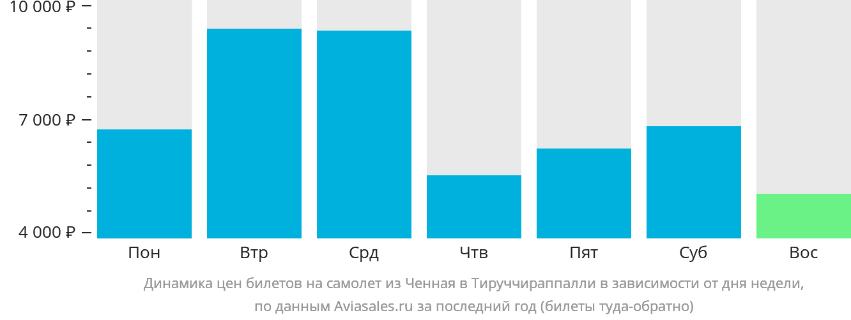 Динамика цен билетов на самолёт из Ченная в Тируччираппалли в зависимости от дня недели