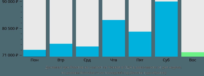 Динамика цен билетов на самолет из Ченная в США в зависимости от дня недели