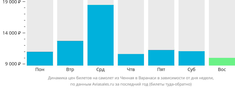 Динамика цен билетов на самолёт из Ченная в Варанаси в зависимости от дня недели