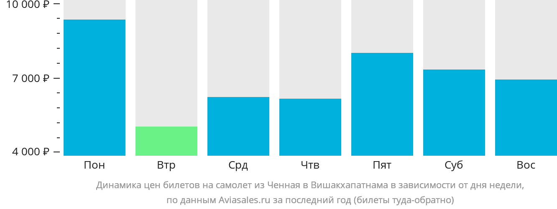 Динамика цен билетов на самолет из Ченная в Вишакхапатнама в зависимости от дня недели