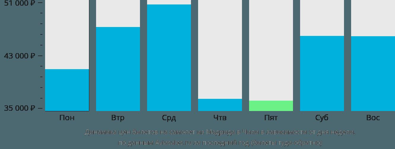 Динамика цен билетов на самолёт из Мадрида в Чили в зависимости от дня недели