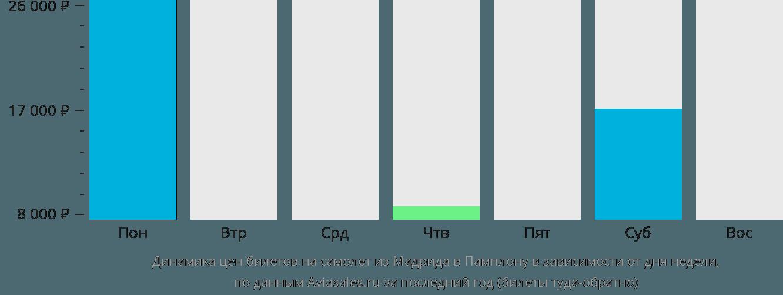 Динамика цен билетов на самолет из Мадрида в Памплону в зависимости от дня недели
