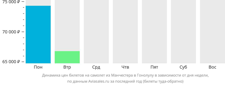Динамика цен билетов на самолет из Манчестера в Гонолулу в зависимости от дня недели