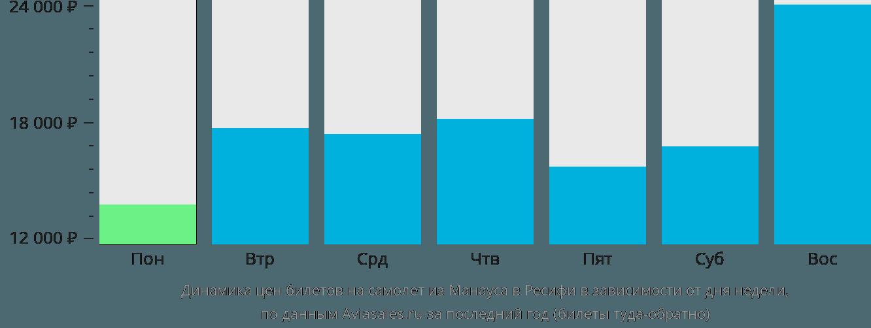Динамика цен билетов на самолет из Манауса в Ресифи в зависимости от дня недели