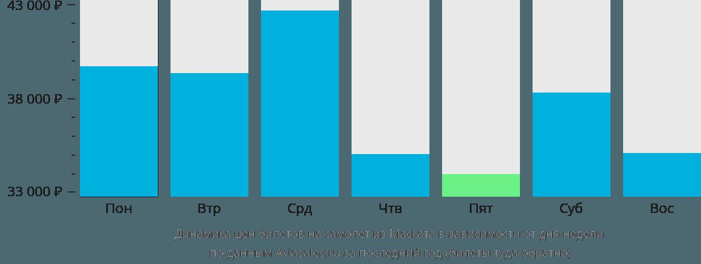 Динамика цен билетов на самолет из Маската в зависимости от дня недели