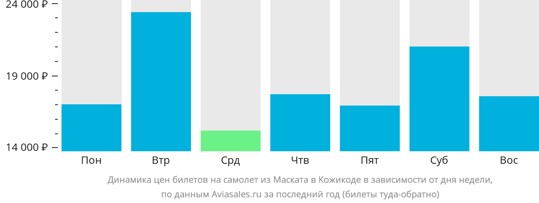 Динамика цен билетов на самолет из Маската в Кожикоде в зависимости от дня недели