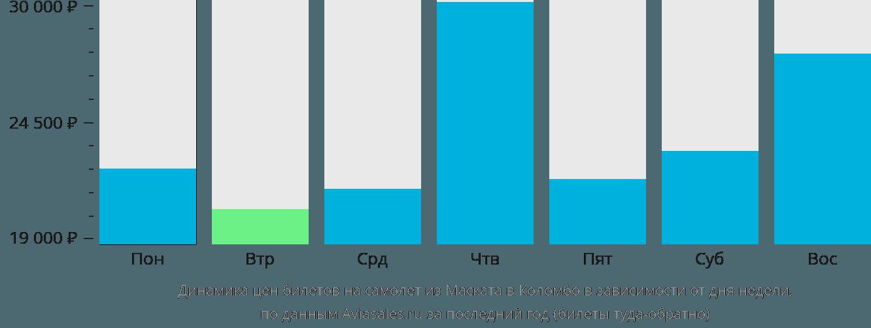 Динамика цен билетов на самолет из Маската в Коломбо в зависимости от дня недели