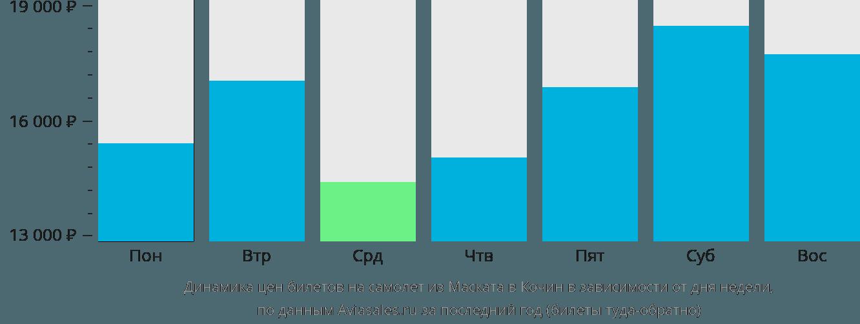 Динамика цен билетов на самолет из Маската в Кочин в зависимости от дня недели