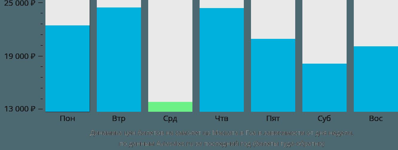 Динамика цен билетов на самолет из Маската в Гоа в зависимости от дня недели